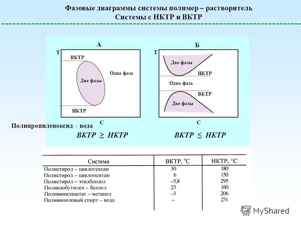 Фазовые диаграммы системы полимер – растворитель Системы с НКТР и ВКТР T С НКТР Одна фаза Две фазы ВКТР A Одна фаза Две фазы T С НКТР ВКТР Б ВКТР НКТР Полипропиленоксид - вода