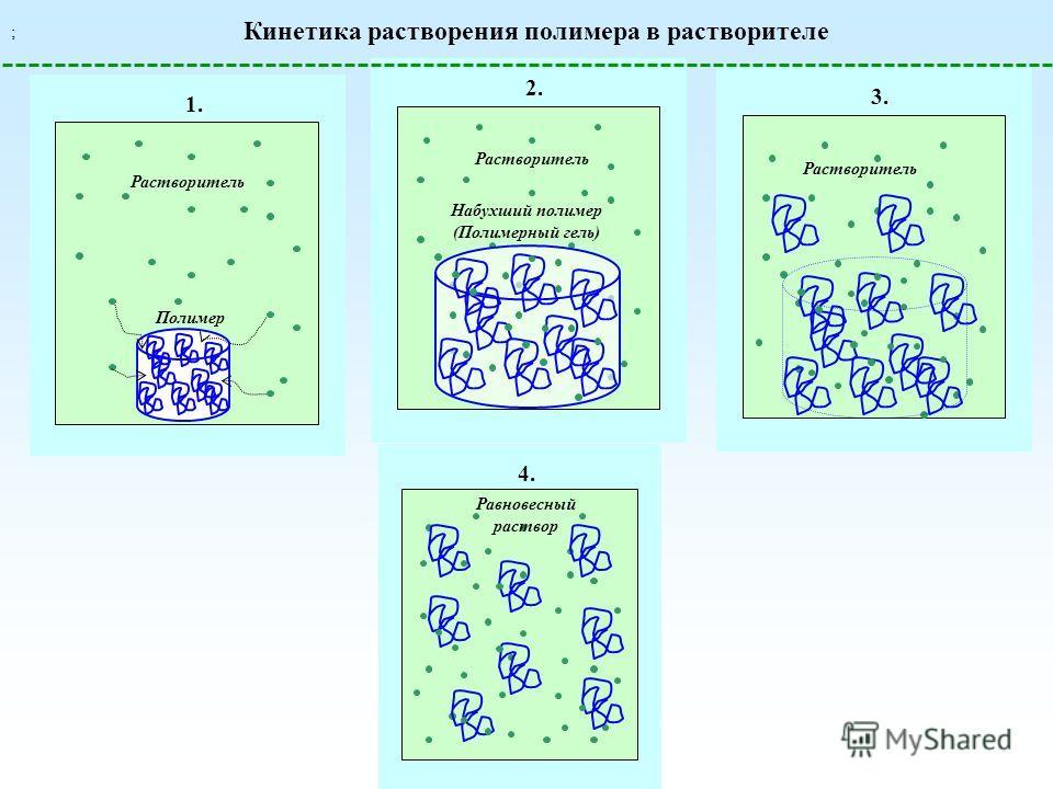 Кинетика растворения полимера в растворителе Полимер 1. Растворитель 2. Набухший полимер (Полимерный гель) Растворитель 3. Растворитель 4. Равновесный раствор ;