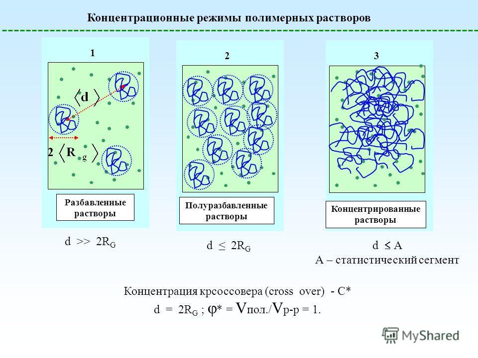 Концентрационные режимы полимерных растворов 1 Разбавленные растворы 2 Полуразбавленные растворы 3 Концентрированные растворы d >> 2R G d 2R G d А А – статистический сегмент Концентрация кроссовера (cross over) - C* d = 2R G ; * = V пол./ V р-р = 1.
