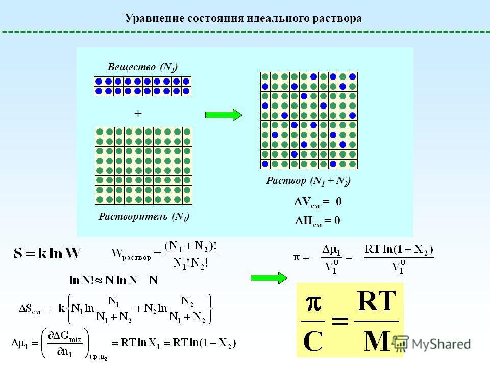 Уравнение состояния идеального раствора + Раствор (N 1 + N 2 ) Вещество (N 1 ) Растворитель (N 1 ) V см = 0 H см = 0