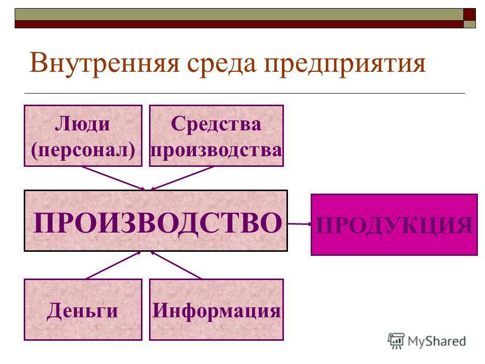 Люди (персонал) Информация Деньги Средства производства ПРОИЗВОДСТВО ПРОДУКЦИЯ Внутренняя среда предприятия
