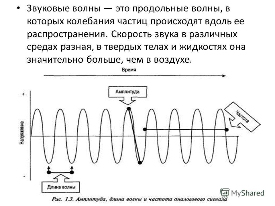 Звуковые волны это продольные волны, в которых колебания частиц происходят вдоль ее распространения. Скорость звука в различных средах разная, в твердых телах и жидкостях она значительно больше, чем в воздухе.