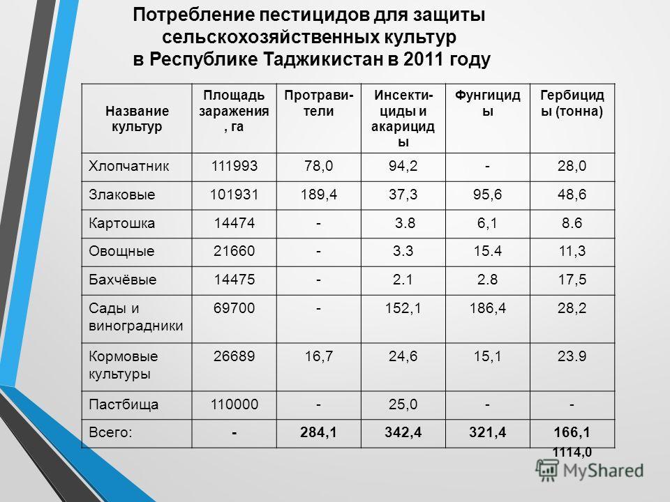 Потребление пестицидов для защиты сельскохозяйственных культур в Республике Таджикистан в 2011 году Название культур Площадь заражения, га Протрави- тели Инсекти- циды и акарицид ы Фунгицид ы Гербицид ы (тонна) Хлопчатник 11199378,094,2-28,0 Злаковые