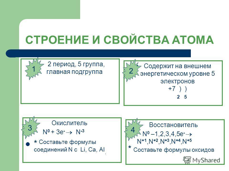 СТРОЕНИЕ И СВОЙСТВА АТОМА 2 период, 5 группа, главная подгруппа Содержит на внешнем энергетическом уровне 5 электронов +7 ) ) 2 5 Окислитель N 0 + 3e - N -3 * Составьте формулы соединений N с Li, Са, Al. Восстановитель N 0 –1,2,3,4,5e - N +1,N +2,N +