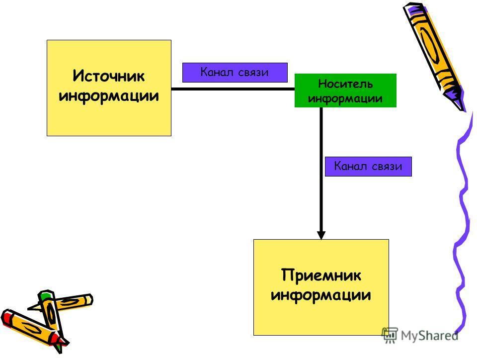 Приемник информации Канал связи Источник информации Канал связи Носитель информации