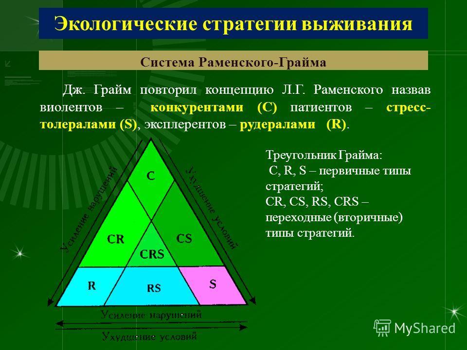 Экологические стратегии выживания Система Раменского-Грайма Дж. Грайм повторил концепцию Л.Г. Раменского назвав виолентов – конкурентами (С) патиентов – стресс- толералами (S), эксплерентов – рудералами (R). Треугольник Грайма: С, R, S – первичные ти