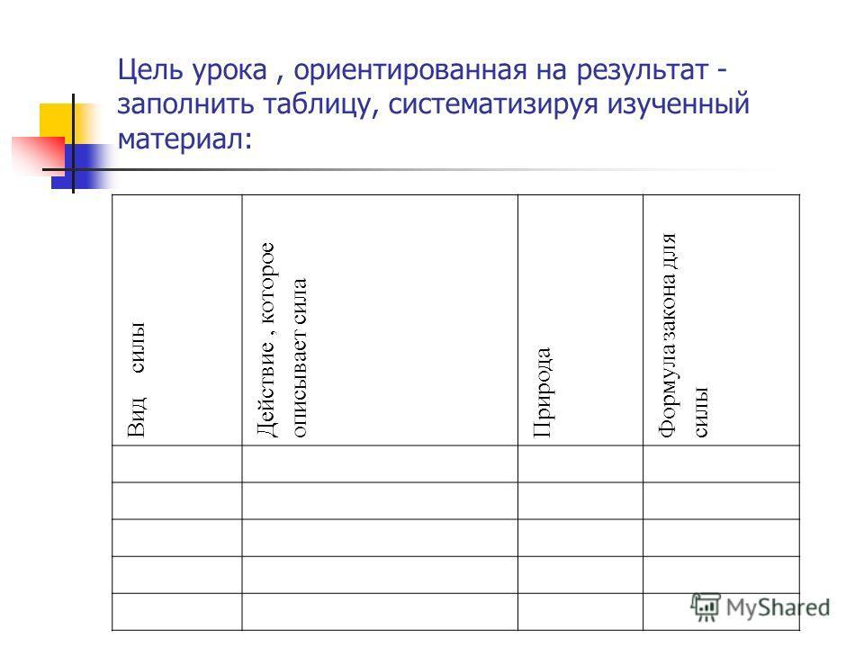 Цель урока, ориентированная на результат - заполнить таблицу, систематизируя изученный материал: Вид силы Действие, которое описывает сила Природа Формула закона для силы