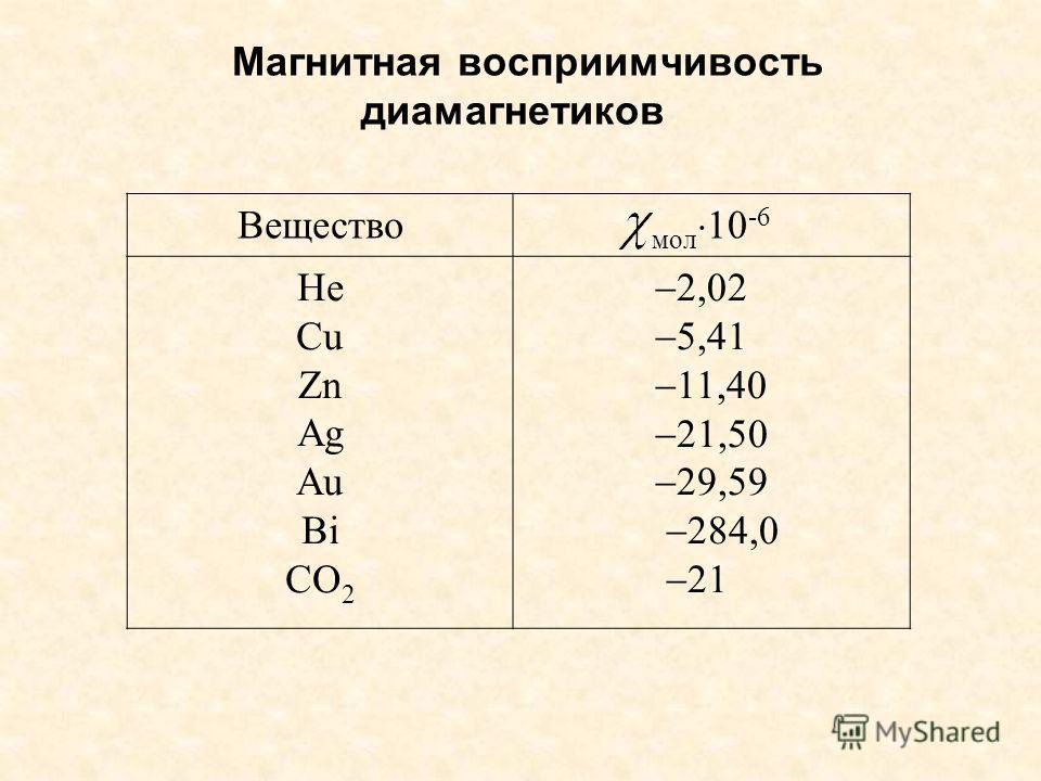 Магнитная восприимчивость диамагнетиков Вещество мол 10 -6 He Cu Zn Ag Au Bi CO 2 2,02 5,41 11,40 21,50 29,59 284,0 21