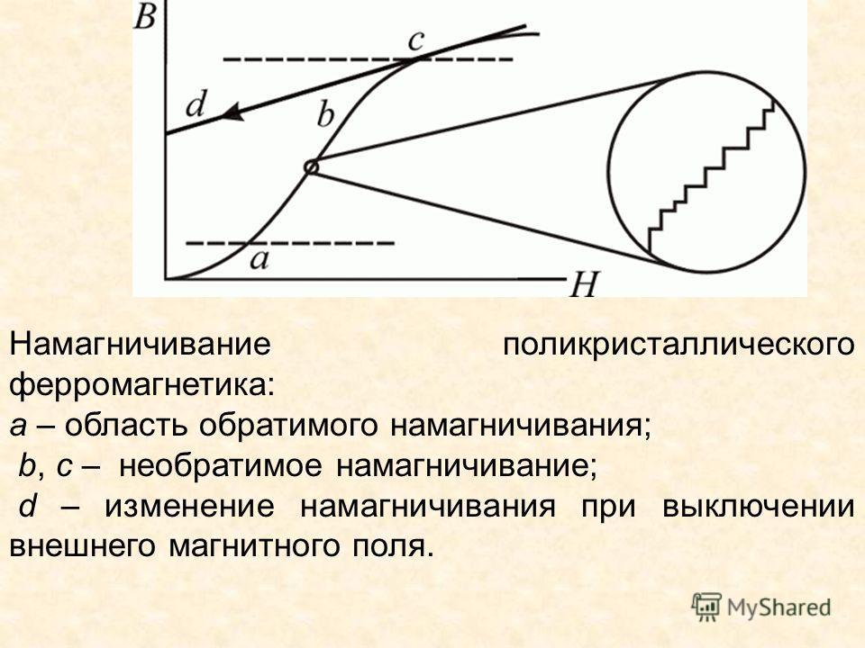 Намагничивание поликристаллического ферромагнетика: a – область обратимого намагничивания; b, c – необратимое намагничивание; d – изменение намагничивания при выключении внешнего магнитного поля.