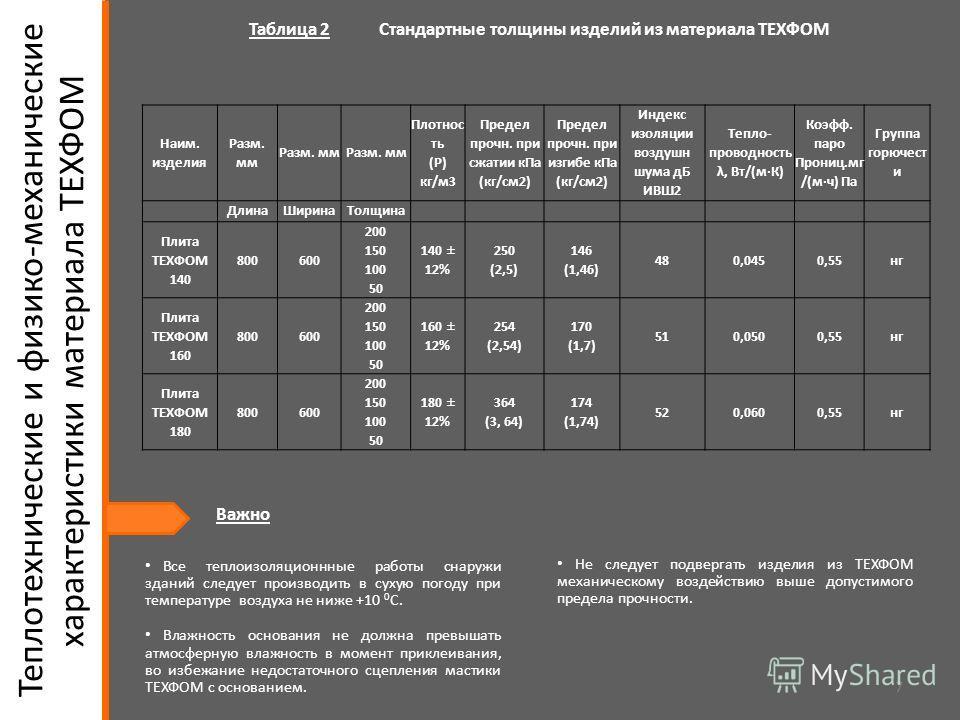 7 Таблица 2 Стандартные толщины изделий из материала ТЕХФОМ Теплотехнические и физико-механические характеристики материала ТЕХФОМ Наим. изделия Разм. мм Плотнос ть (P) кг/м 3 Предел прочноо. при сжатии к Па (кг/см 2) Предел прочноо. при изгибе к Па