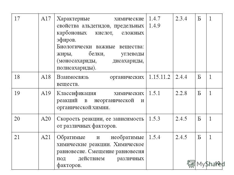 17А17Характерные химические свойства альдегидов, предельных карбоновых кислот, сложных эфиров. Биологически важные вещества: жиры, белки, углеводы (моносахариды, дисахариды, полисахариды). 1.4.7 1.4.9 2.3.4Б1 18А18Взаимосвязь органических веществ. 1.
