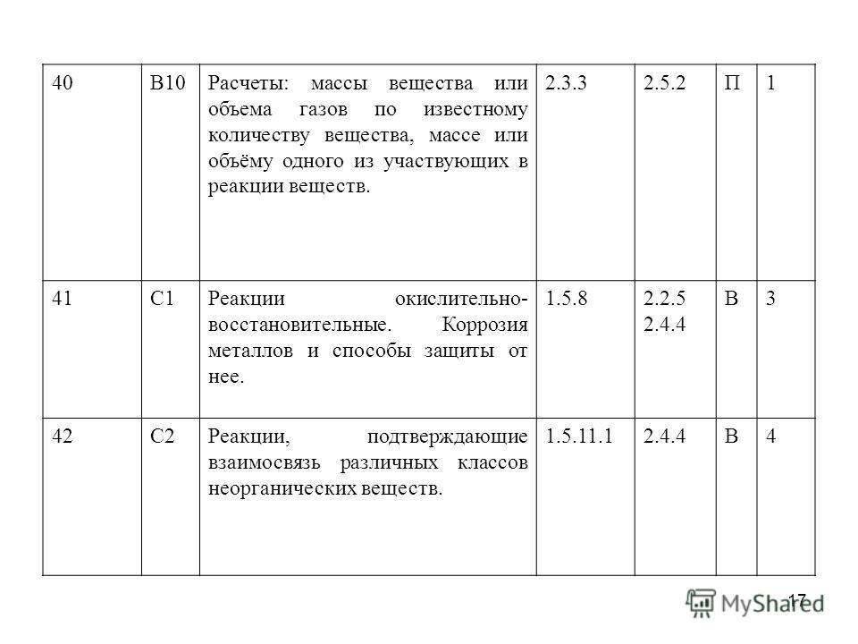 40В10Расчеты: массы вещества или объема газов по известному количеству вещества, массе или объёму одного из участвующих в реакции веществ. 2.3.32.5.2П1 41С1Реакции окислительно- восстановительные. Коррозия металлов и способы защиты от нее. 1.5.82.2.5