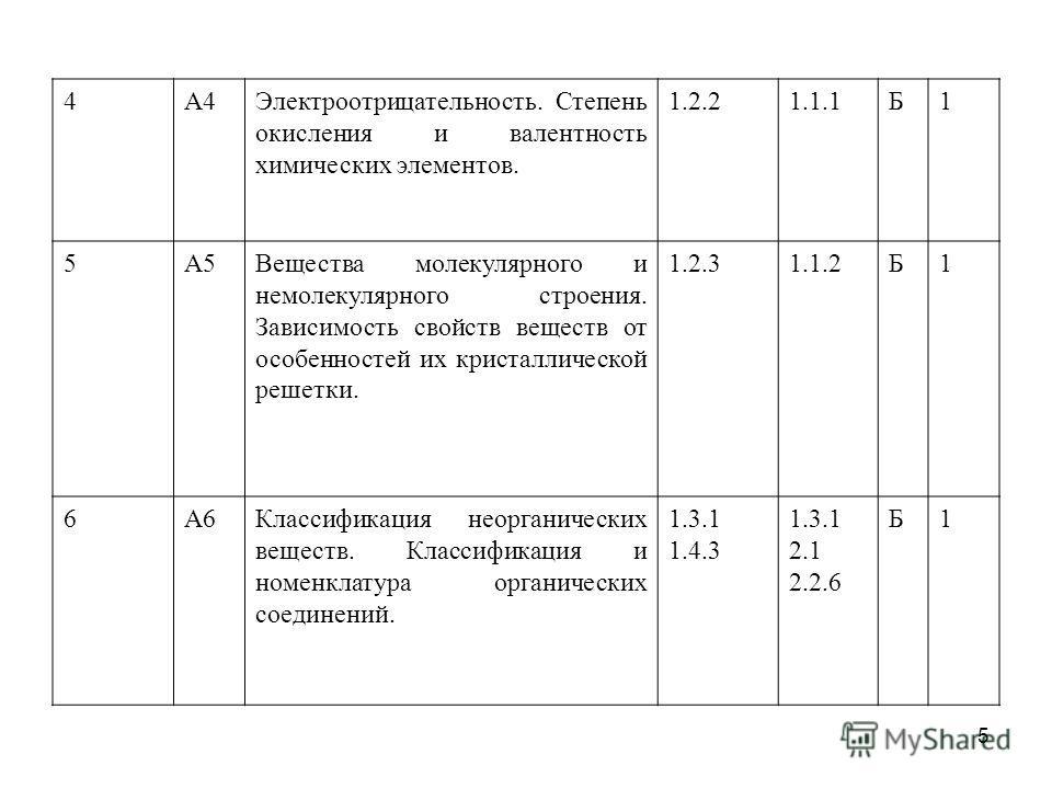4А4Электроотрицательность. Степень окисления и валентность химических элементов. 1.2.21.1.1Б1 5А5Вещества молекулярного и немолекулярного строения. Зависимость свойств веществ от особенностей их кристаллической решетки. 1.2.31.1.2Б1 6А6Классификация