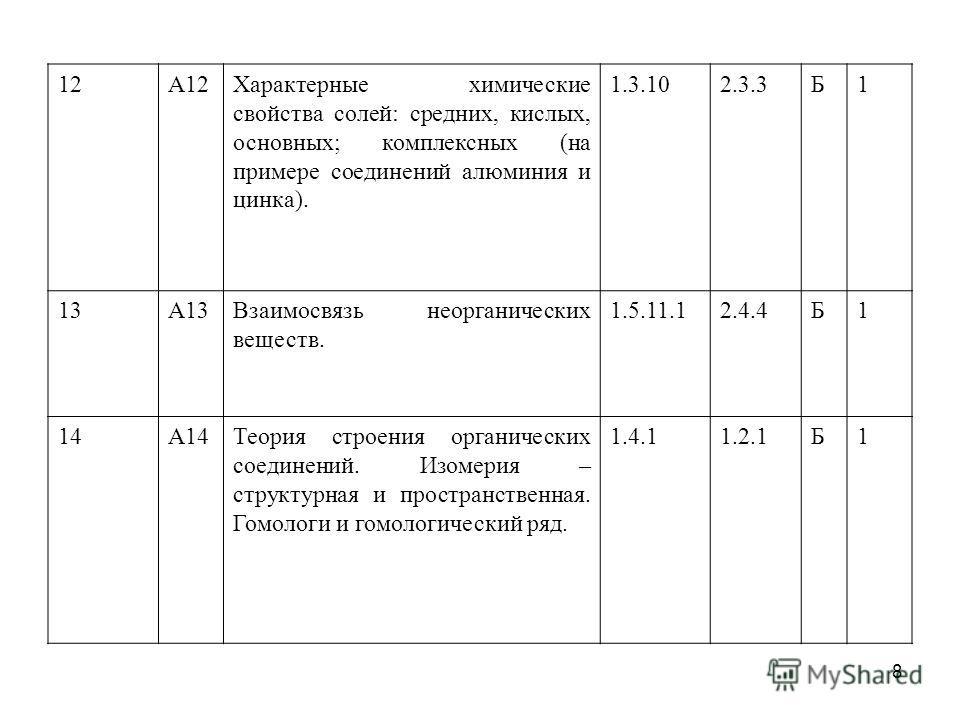 12А12Характерные химические свойства солей: средних, кислых, основных; комплексных (на примере соединений алюминия и цинка). 1.3.102.3.3Б1 13А13Взаимосвязь неорганических веществ. 1.5.11.12.4.4Б1 14А14Теория строения органических соединений. Изомерия