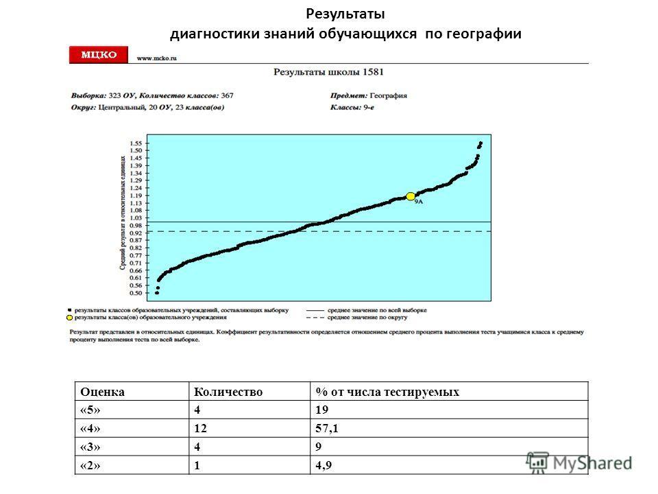 Результаты диагностики знаний обучающихся по географии (октябрь 2012 г.) Оценка Количество% от числа тестируемых «5»419 «4»1257,1 «3»49 «2»14,9