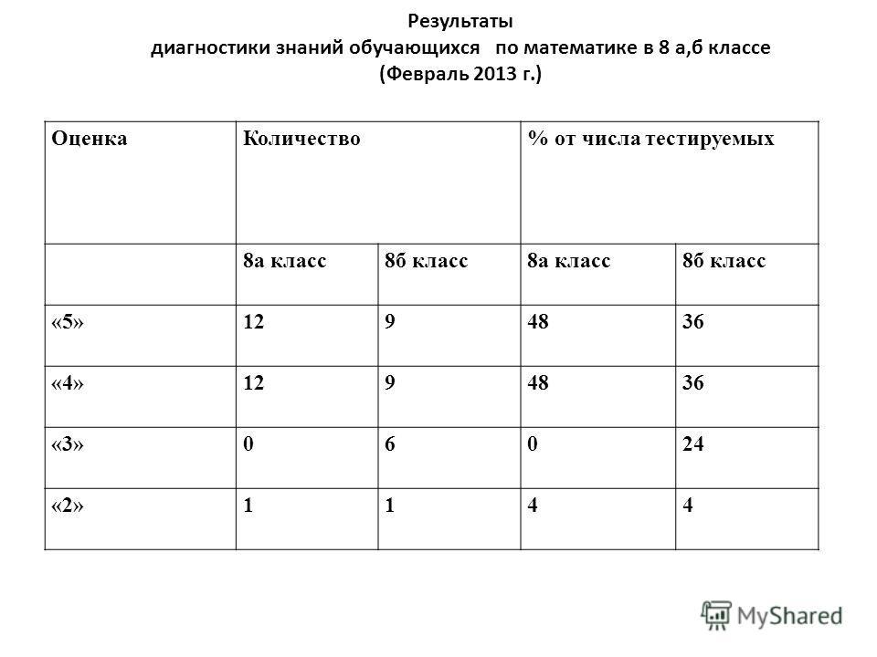 Оценка Количество% от числа тестируемых 8 а класс 8 б класс 8 а класс 8 б класс «5»1294836 «4»1294836 «3»06024 «2»1144 Результаты диагностики знаний обучающихся по математике в 8 а,б классе (Февраль 2013 г.)