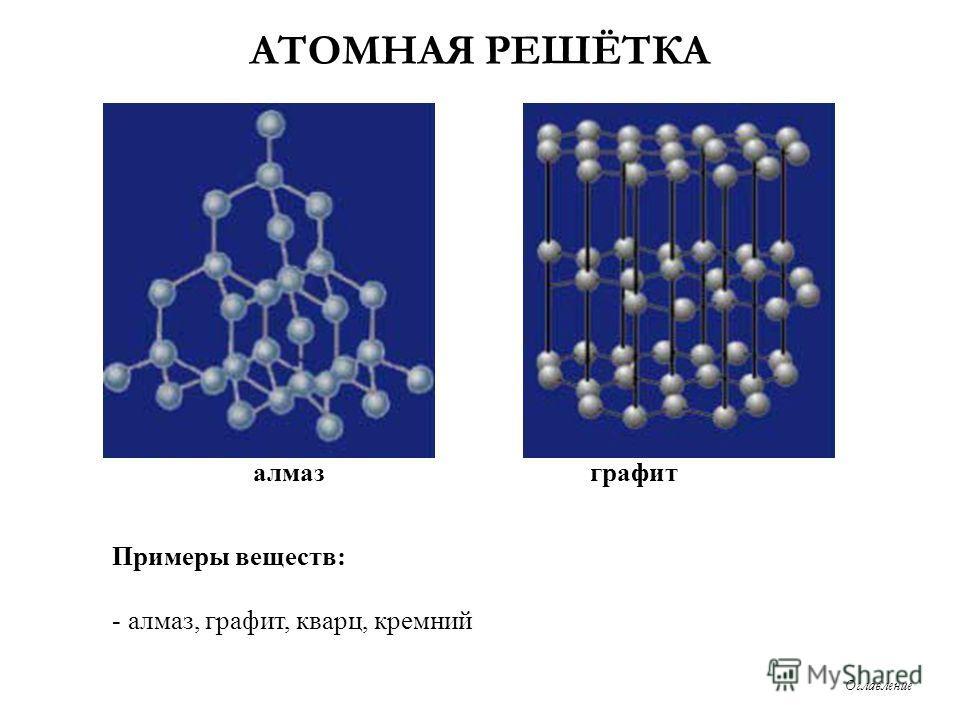 АТОМНАЯ РЕШЁТКА Примеры веществ: - алмаз, графит, кварц, кремний алмаз графит Оглавление
