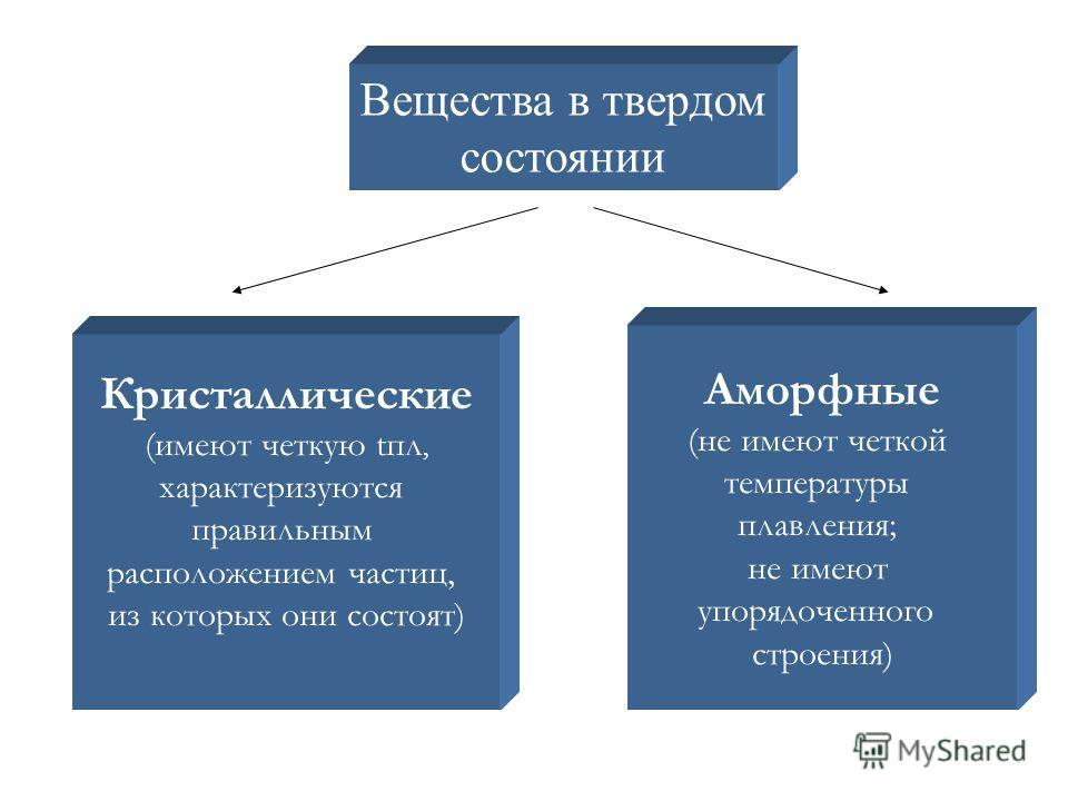 Вещества в твердом состоянии Кристаллические (имеют четкую апл, характеризуются правильным расположением частиц, из которых они состоят) Аморфные (не имеют четкой температуры плавления; не имеют упорядоченного строения)
