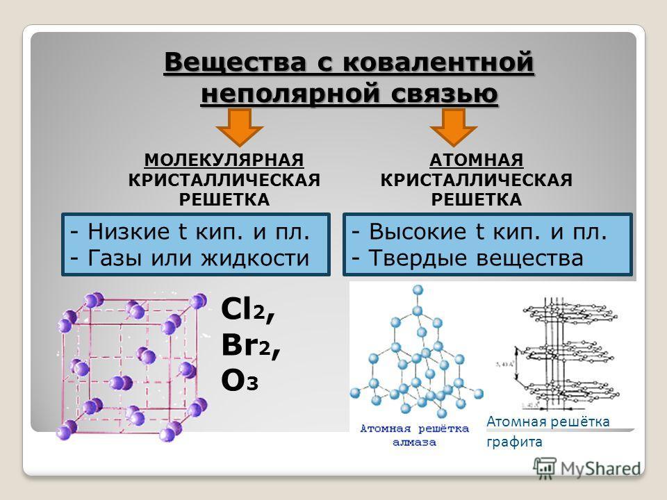 Вещества с ковалентной неполярной связью МОЛЕКУЛЯРНАЯ КРИСТАЛЛИЧЕСКАЯ РЕШЕТКА АТОМНАЯ КРИСТАЛЛИЧЕСКАЯ РЕШЕТКА - Низкие t кип. и пл. - Газы или жидкости Cl 2, Br 2, O 3 - Высокие t кип. и пл. - Твердые вещества Атомная решётка графита