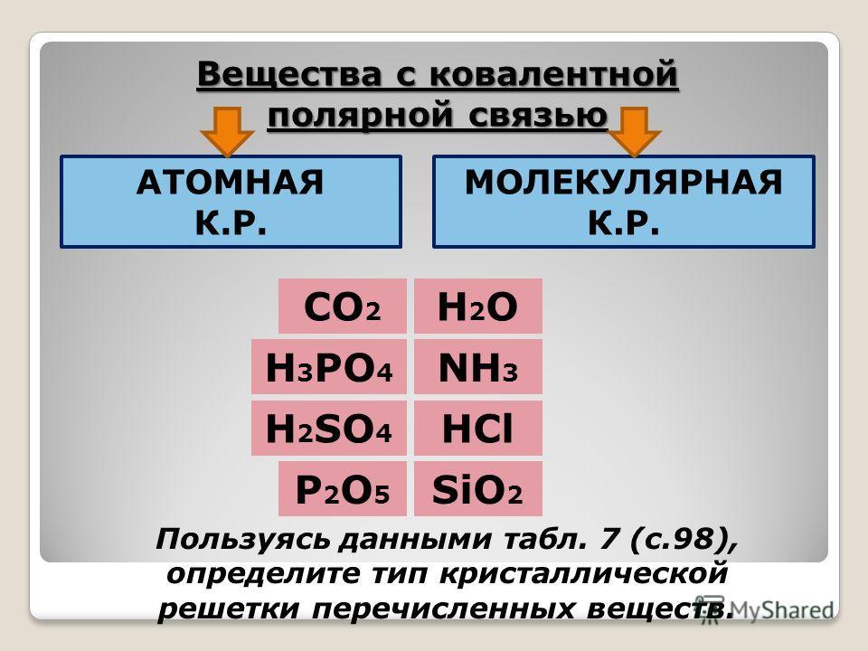 Вещества с ковалентной полярной связью АТОМНАЯ К.Р. МОЛЕКУЛЯРНАЯ К.Р. H2OH2O NH 3 HCl SiO 2 CO 2 H 3 PO 4 H 2 SO 4 Р2O5Р2O5 Пользуясь данными табл. 7 (с.98), определите тип кристаллической решетки перечисленных веществ.