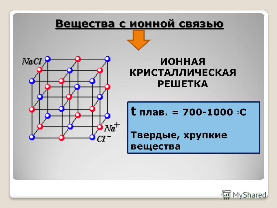 Вещества с ионной связью + - ИОННАЯ КРИСТАЛЛИЧЕСКАЯ РЕШЕТКА t плав. = 700-1000 С Твердые, хрупкие вещества