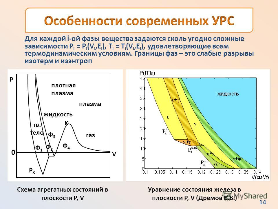 РФЯЦВНИИТФ 13 В основе современных моделей сплошной среды лежит принцип аддитивности внутренней энергии где Каждый вид энергии определяет компоненту давления Энергия девиаторов определяется уравнением