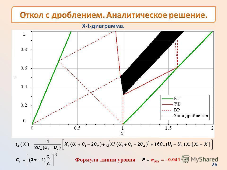 25 Фрагмент X-t-диаграммы, однородный метод