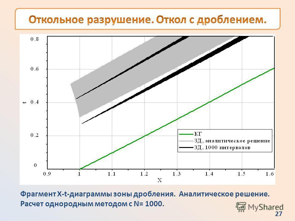 26 X-t-диаграмма. Формула линии уровня