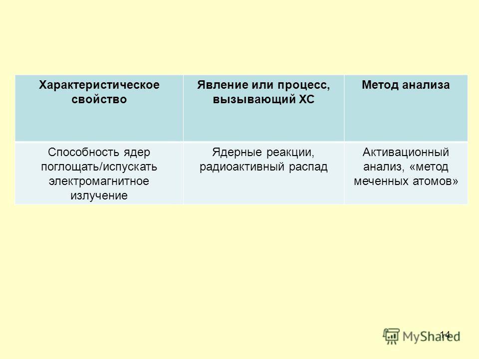 14 Характеристическое свойство Явление или процесс, вызывающий ХС Метод анализа Способность ядер поглощать/испускать электромагнитное излучение Ядерные реакции, радиоактивный распад Активационный анализ, «метод меченных атомов»