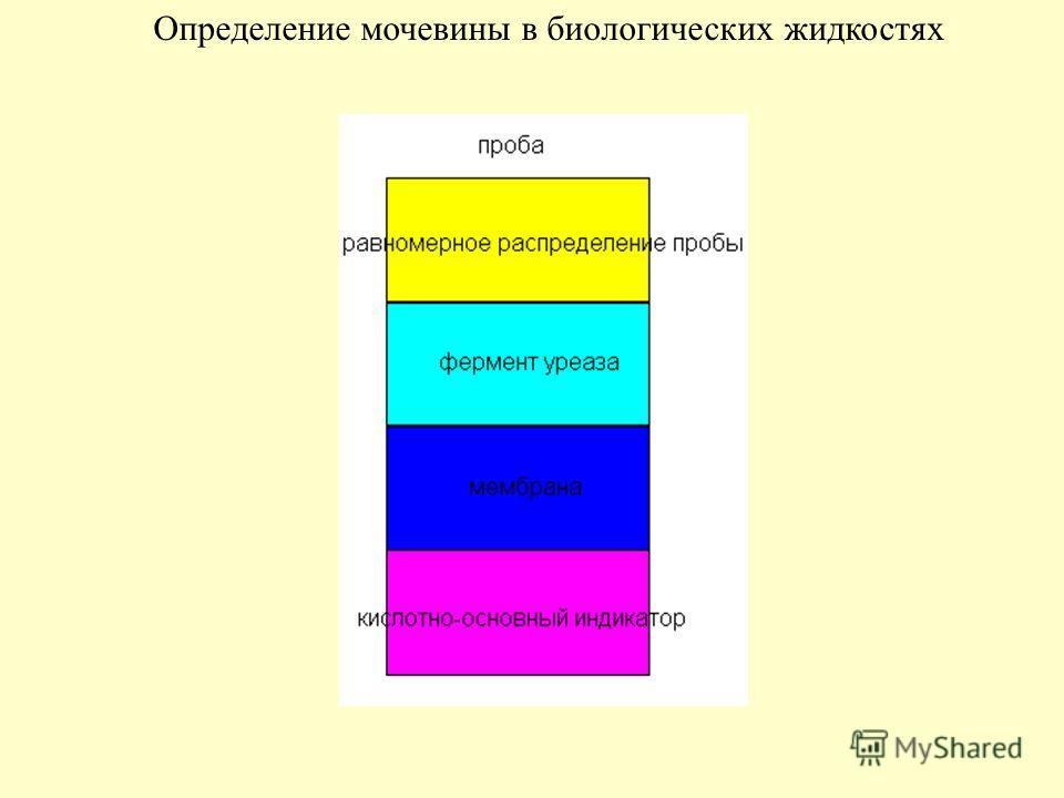 Определение мочевины в биологических жидкостях
