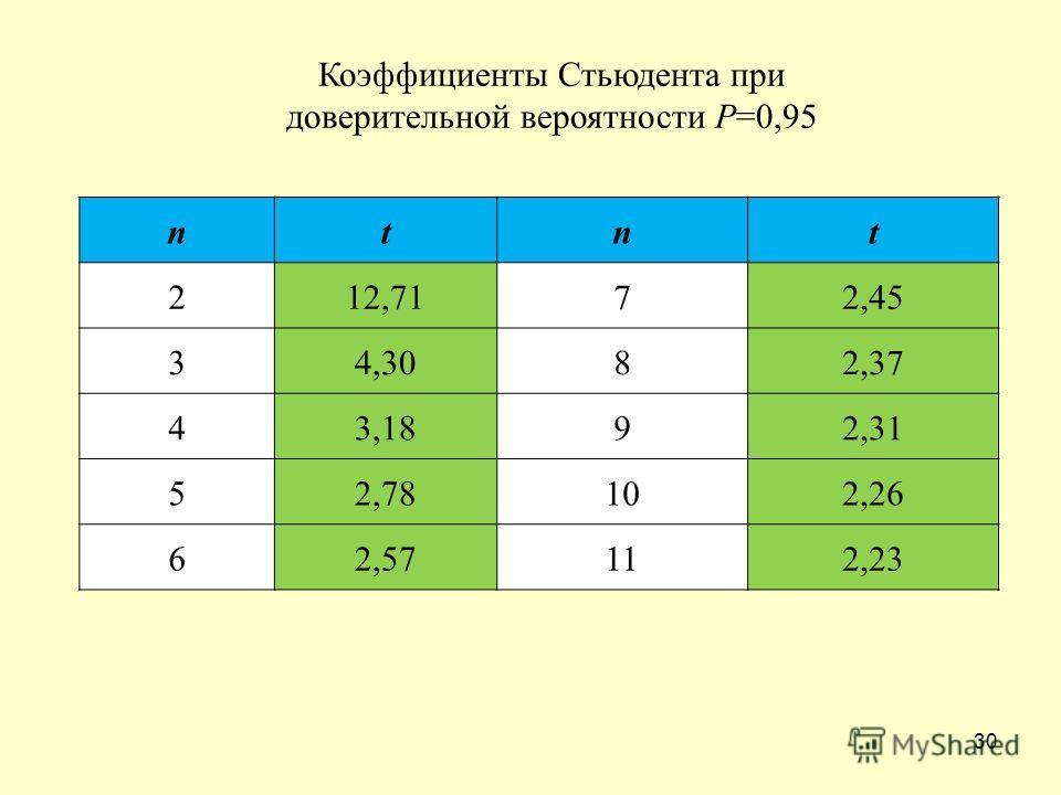 30 ntnt 212,7172,45 34,3082,37 43,1892,31 52,78102,26 62,57112,23 Коэффициенты Стьюдента при доверительной вероятности P=0,95