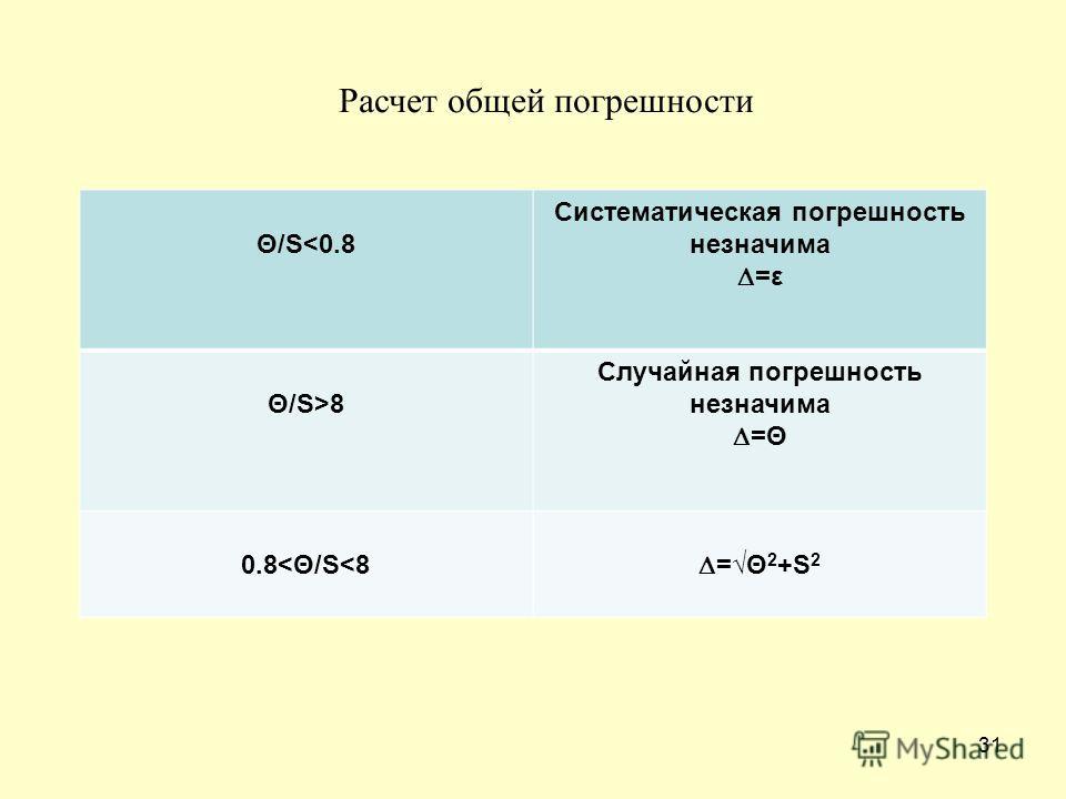 31 Θ/S8 Случайная погрешность незначима =Θ 0.8