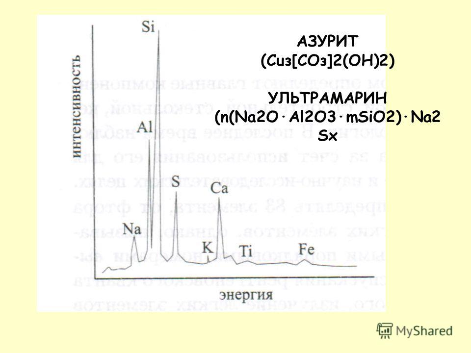 АЗУРИТ (Cuз[СОз]2(ОН)2) УЛЬТРАМАРИН (n(Na2O·Al2O3·mSiO2)·Na2 Sx