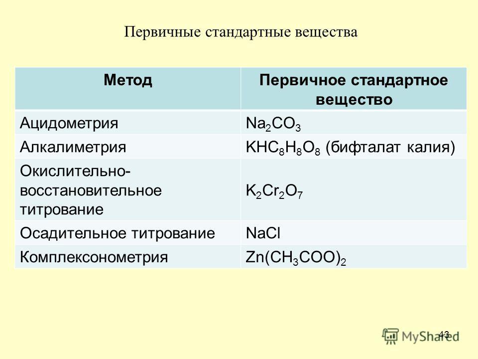 43 Метод Первичное стандартное вещество АцидометрияNa 2 CO 3 АлкалиметрияKHC 8 H 8 O 8 (бифталат калия) Окислительно- восстановительное титрование K 2 Cr 2 O 7 Осадительное титрованиеNaCl КомплексонометрияZn(CH 3 COO) 2 Первичные стандартные вещества
