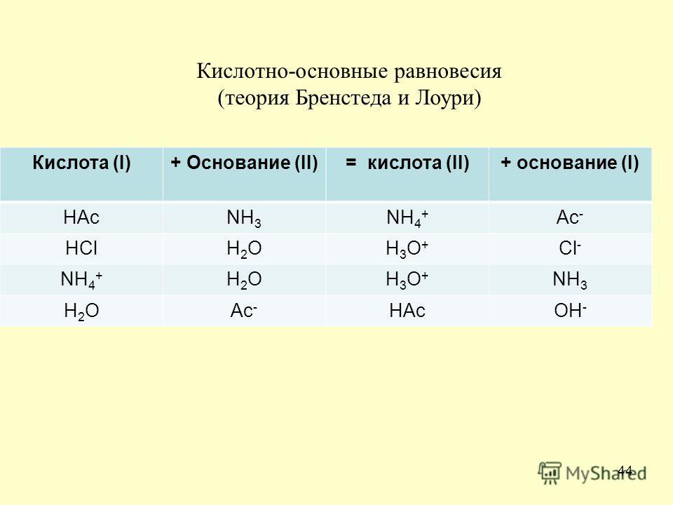 44 Кислота (I)+ Основание (II)= кислота (II)+ основание (I) HAcNH 3 NH 4 + Ac - HClH2OH2OH3O+H3O+ Cl - NH 4 + H2OH2OH3O+H3O+ NH 3 H2OH2OAc - HAcOH - Кислотно-основные равновесия (теория Бренстеда и Лоури)