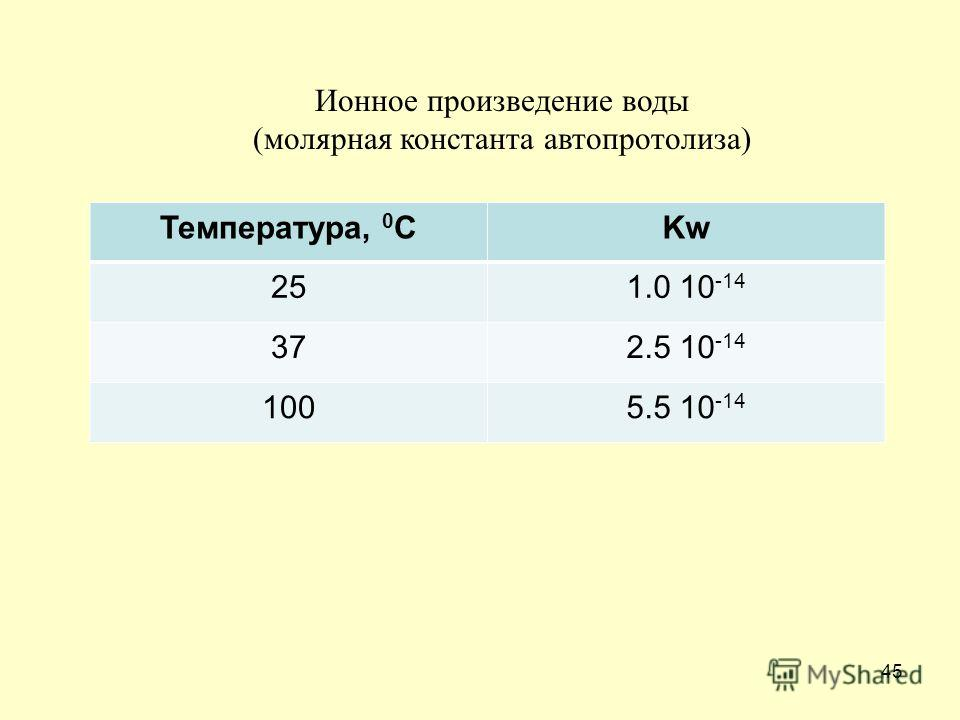 45 Температура, 0 СKw 251.0 10 -14 372.5 10 -14 1005.5 10 -14 Ионное произведение воды (молярная константа автопротолиза)