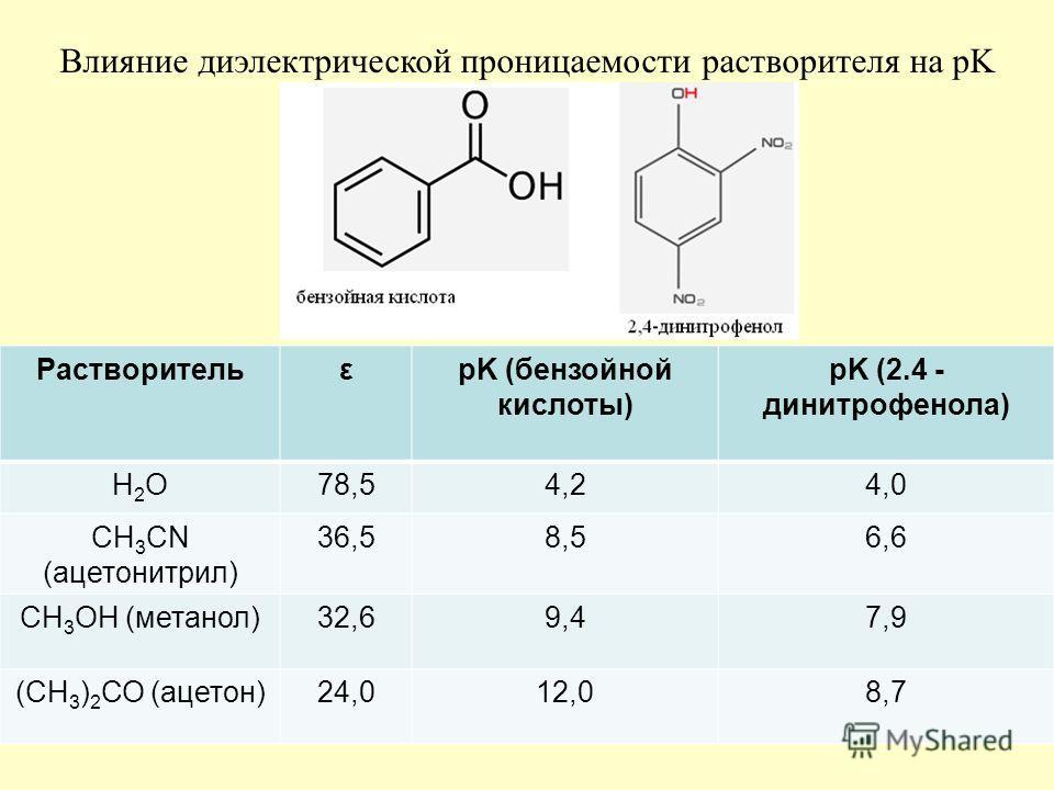 47 РастворительεpK (бензойной кислоты) pK (2.4 - динитрофенола) H2OH2O78,54,24,0 CH 3 CN (ацетонитрил) 36,58,56,6 СН 3 ОН (метанол)32,69,47,9 (СН 3 ) 2 СО (ацетон)24,012,08,7 Влияние диэлектрической проницаемости растворителя на pK