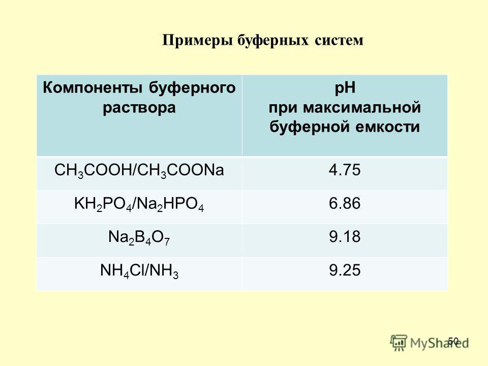 50 Компоненты буферного раствора pH при максимальной буферной емкости CH 3 COOH/CH 3 COONa4.75 KH 2 PO 4 /Na 2 HPO 4 6.86 Na 2 B 4 O 7 9.18 NH 4 Cl/NH 3 9.25 Примеры буферных систем