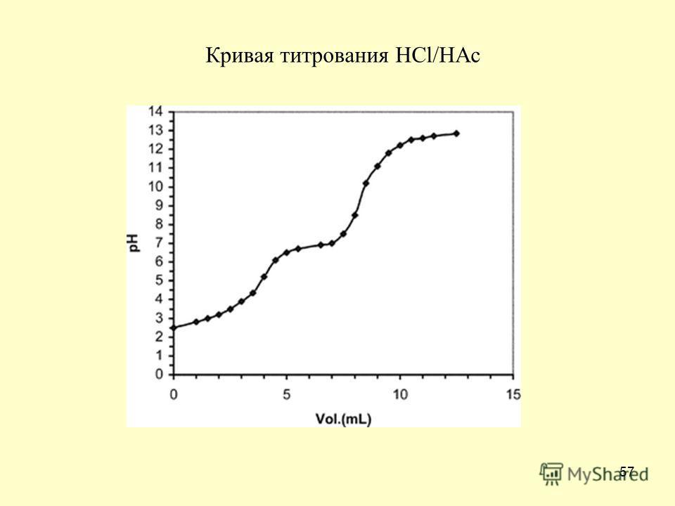 57 Кривая титрования HCl/HAc