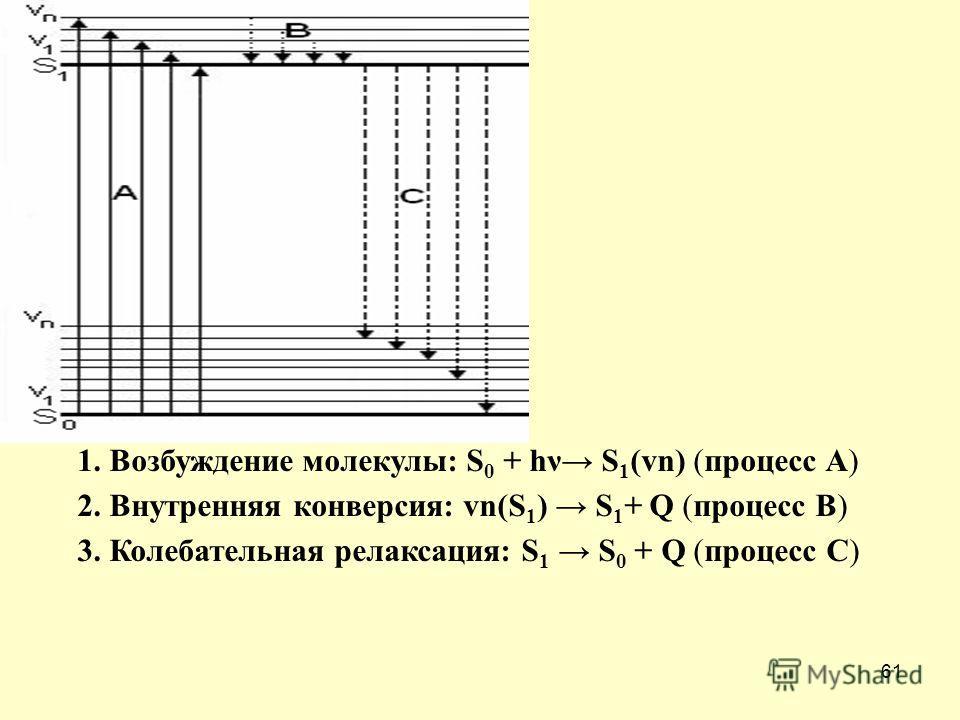 61 1. Возбуждение молекулы: S 0 + hν S 1 (vn) (процесс А) 2. Внутренняя конверсия: vn(S 1 ) S 1 + Q (процесс B) 3. Колебательная релаксация: S 1 S 0 + Q (процесс С)