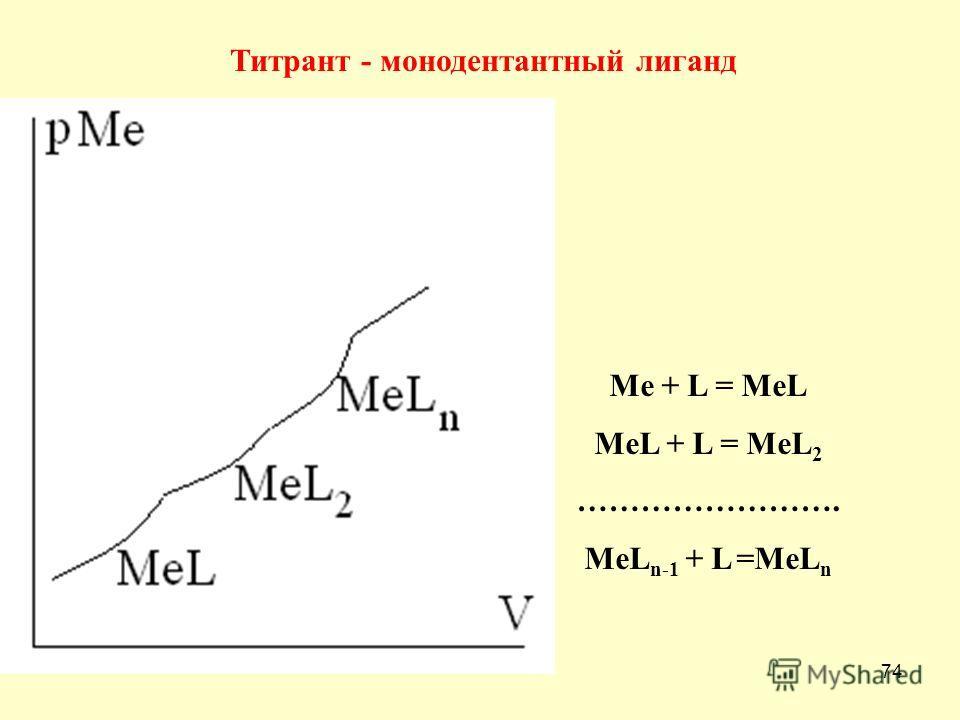 74 Титрант - монодентантный лиганд Me + L = MeL MeL + L = MeL 2 ……………………. MeL n-1 + L =MeL n