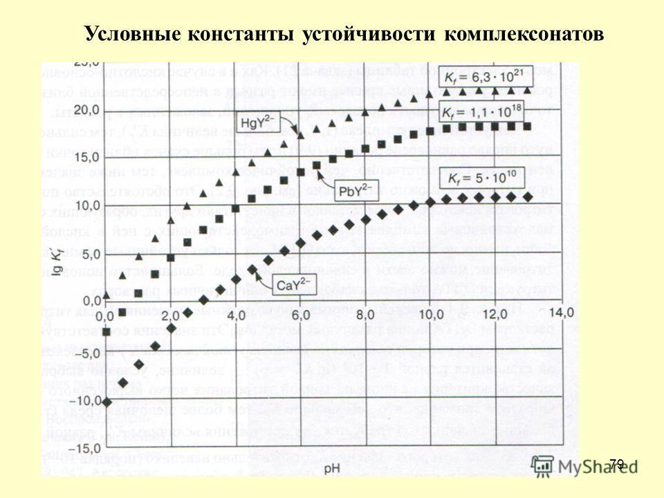 79 Условные константы устойчивости комплексонатов
