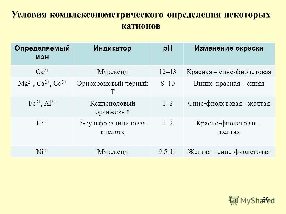 85 Определяемый ион Индикаторр НИзменение окраски Са 2+ Мурексид 12–13Красная – сине-фиолетовая Mg 2+, Cа 2+, Co 3+ Эриохромовый черный T 8–10Винно-красная – синяя Fe 3+, Al 3+ Ксиленоловый оранжевый 1–2Сине-фиолетовая – желтая Fe 3+ 5-сульфосалицило