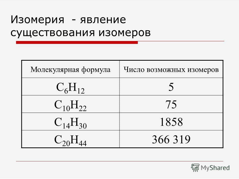 Изомерия - явление существования изомеров Молекулярная формула Число возможных изомеров С 6 Н 12 5 С 10 Н 22 75 С 14 Н 30 1858 С 20 Н 44 366 319