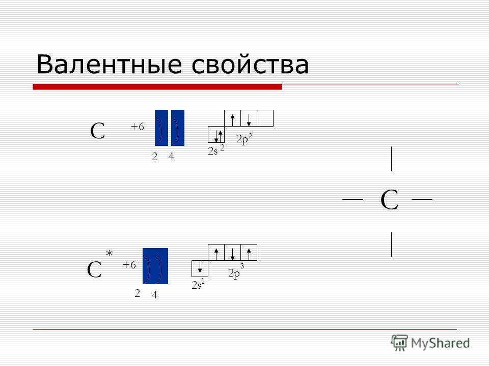 Валентные свойства C C +6 24 2 4 2s 2p 2s 2p 1 3 2 2 * C
