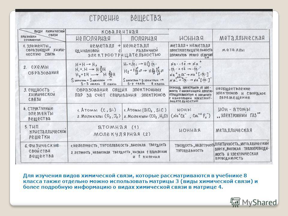 Для изучения видов химической связи, которые рассматриваются в учебнике 8 класса также отдельно можно использовать матрицы 3 (виды химической связи) и более подробную информацию о видах химической связи в матрице 4.