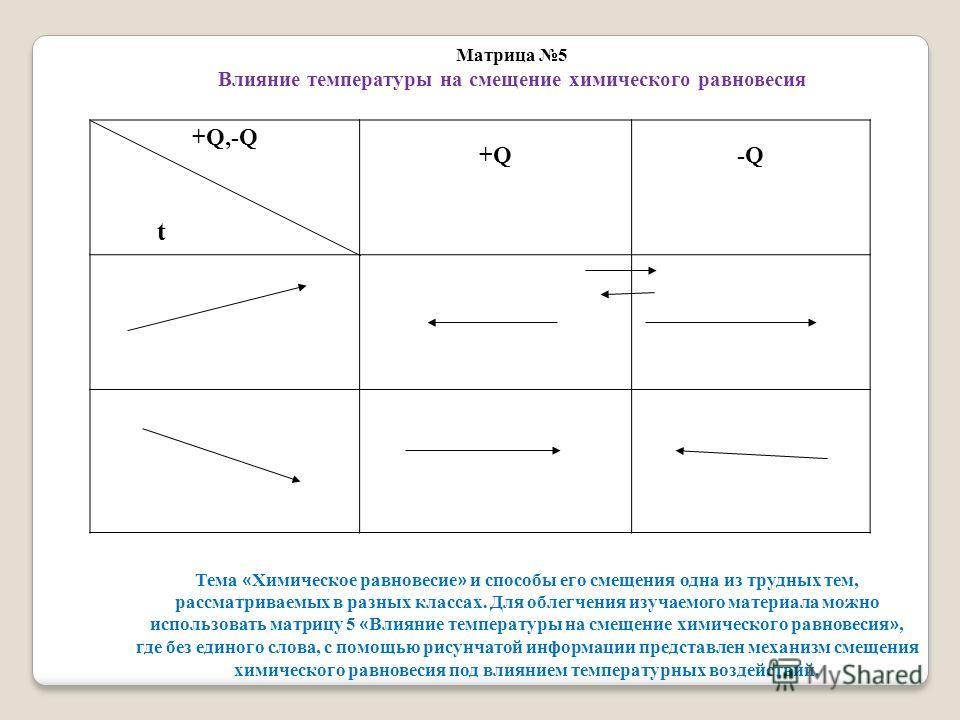 +Q,-Q t +Q-Q Матрица 5 Влияние температуры на смещение химического равновесия Тема « Химическое равновесие » и способы его смещения одна из трудных тем, рассматриваемых в разных классах. Для облегчения изучаемого материала можно использовать матрицу
