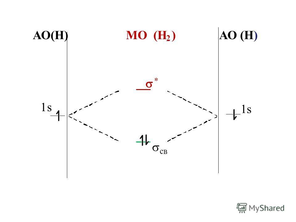 АО(Н) МО (Н 2 ) АО (Н) * 1s 1s св