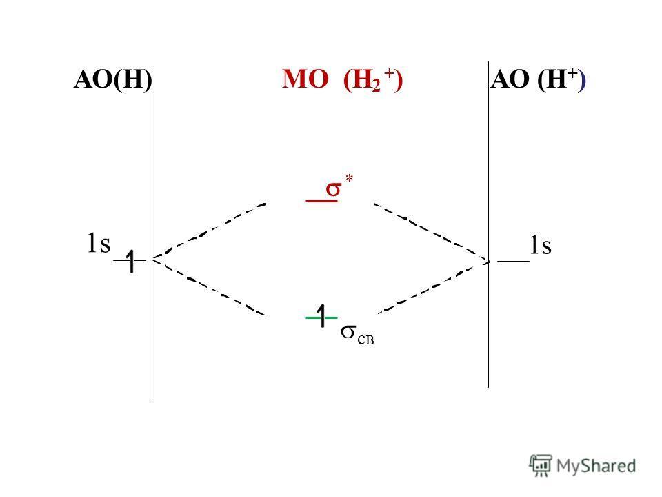 АО(Н) МО (Н 2 +) +) АО (Н + ) * 1s св