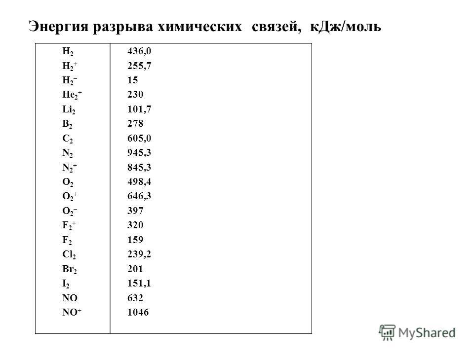 Энергия разрыва химических связей, к Дж/моль H 2 H 2 + H 2 – He 2 + Li 2 B 2 C 2 N 2 N 2 + O 2 O 2 + O 2 – F 2 + F 2 Cl 2 Br 2 I 2 NO NO + 436,0 255,7 15 230 101,7 278 605,0 945,3 845,3 498,4 646,3 397 320 159 239,2 201 151,1 632 1046